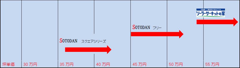 ソトダンの家