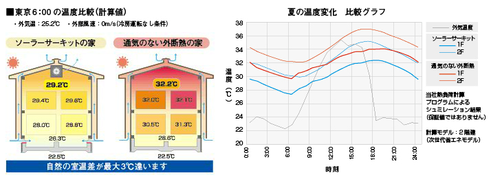 室温調節資料