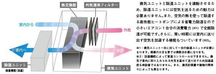 湿度調節資料